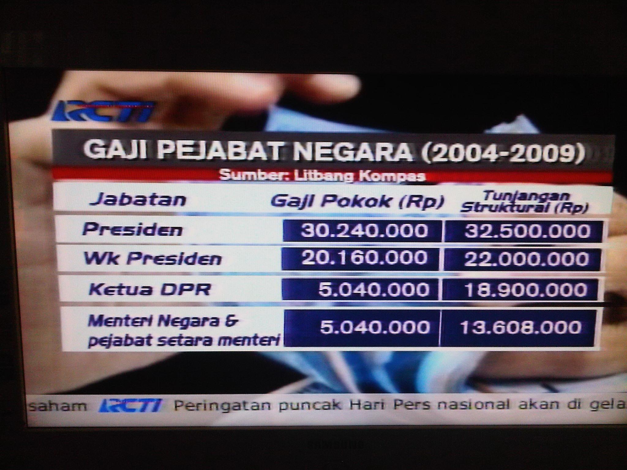 gaji Pejabat Negara Indonesia