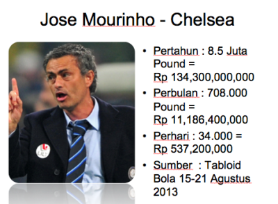 Gaji Jose Mourinho